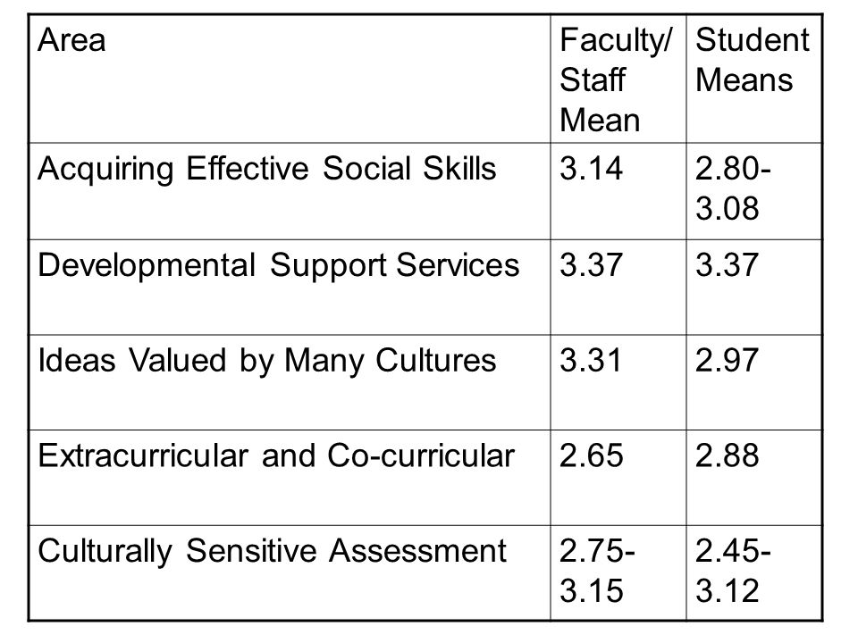Area Faculty/Staff Mean. Student Means. Acquiring Effective Social Skills. 3.14. 2.80-3.08. Developmental Support Services.