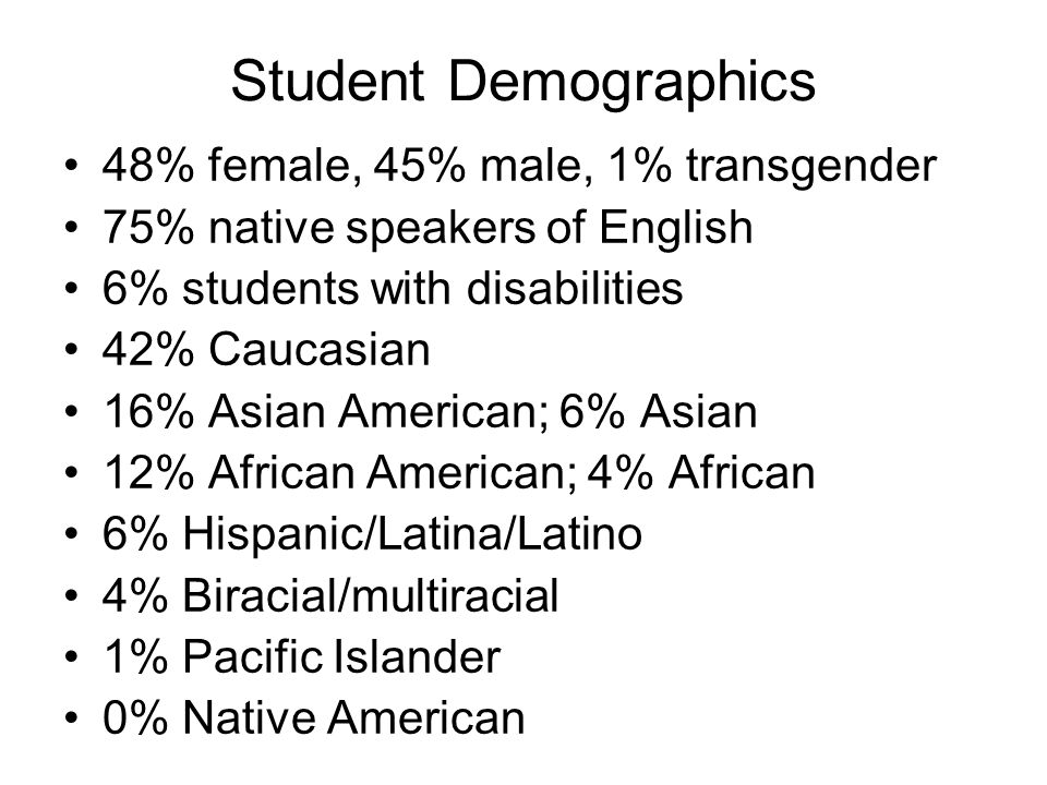 Student Demographics 48% female, 45% male, 1% transgender