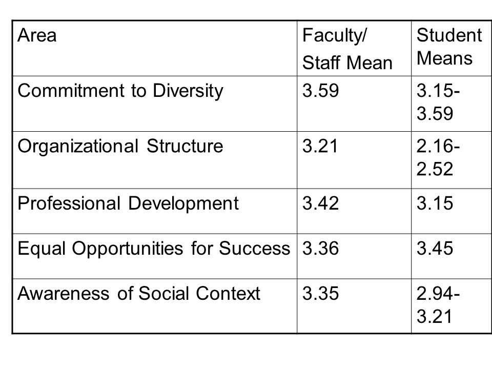 Area Faculty/ Staff Mean. Student Means. Commitment to Diversity. 3.59. 3.15-3.59. Organizational Structure.