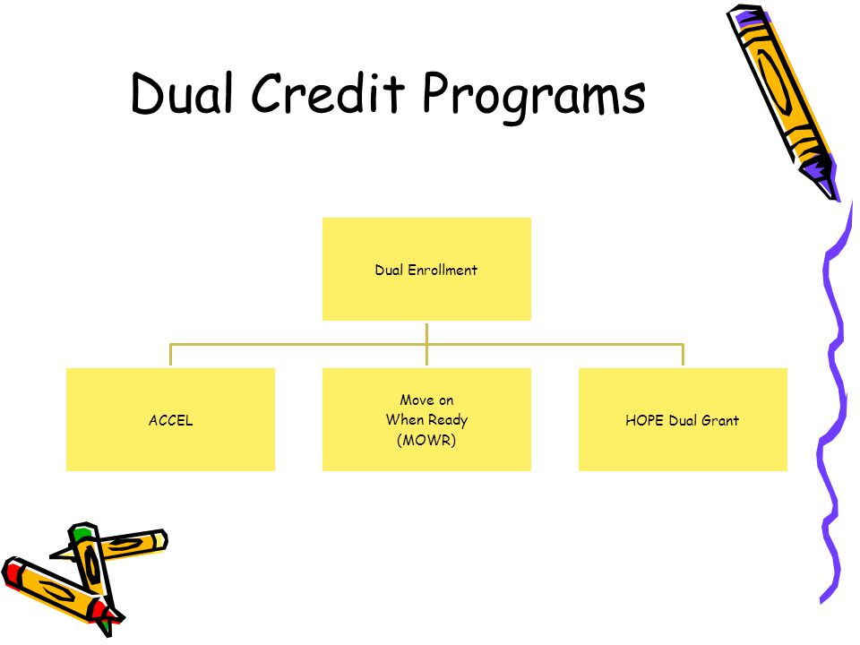 Dual Credit Programs Dual Enrollment ACCEL Move on When Ready (MOWR)