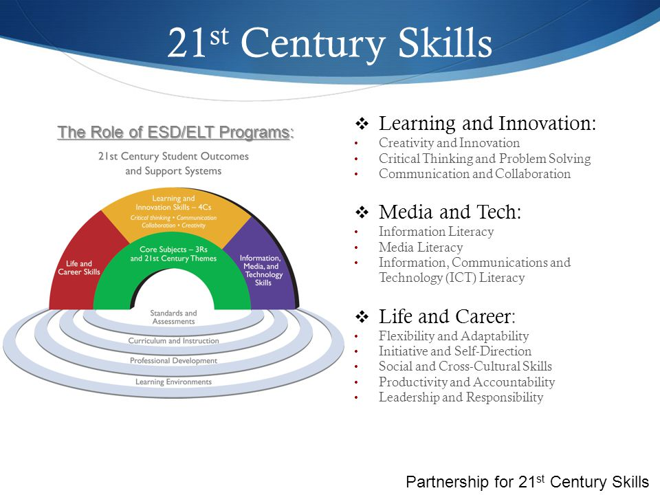 21st Century Skills Learning and Innovation: Media and Tech: