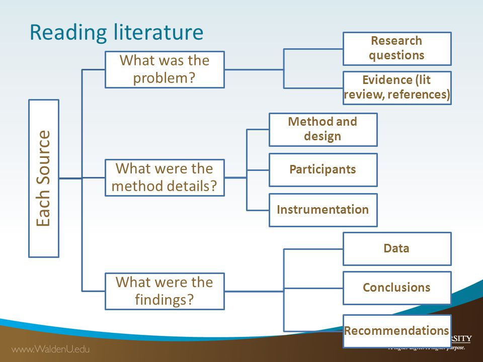 Evidence (lit review, references)