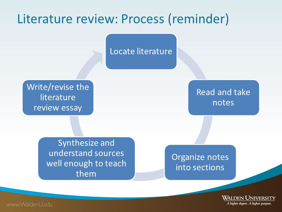 Literature review: Process (reminder)