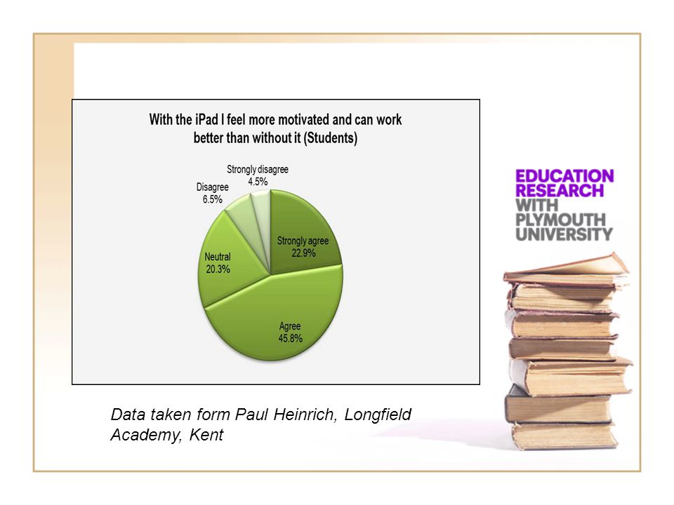 Data taken form Paul Heinrich, Longfield Academy, Kent