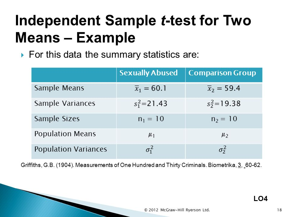Independent Sample t-test for Two Means – Example