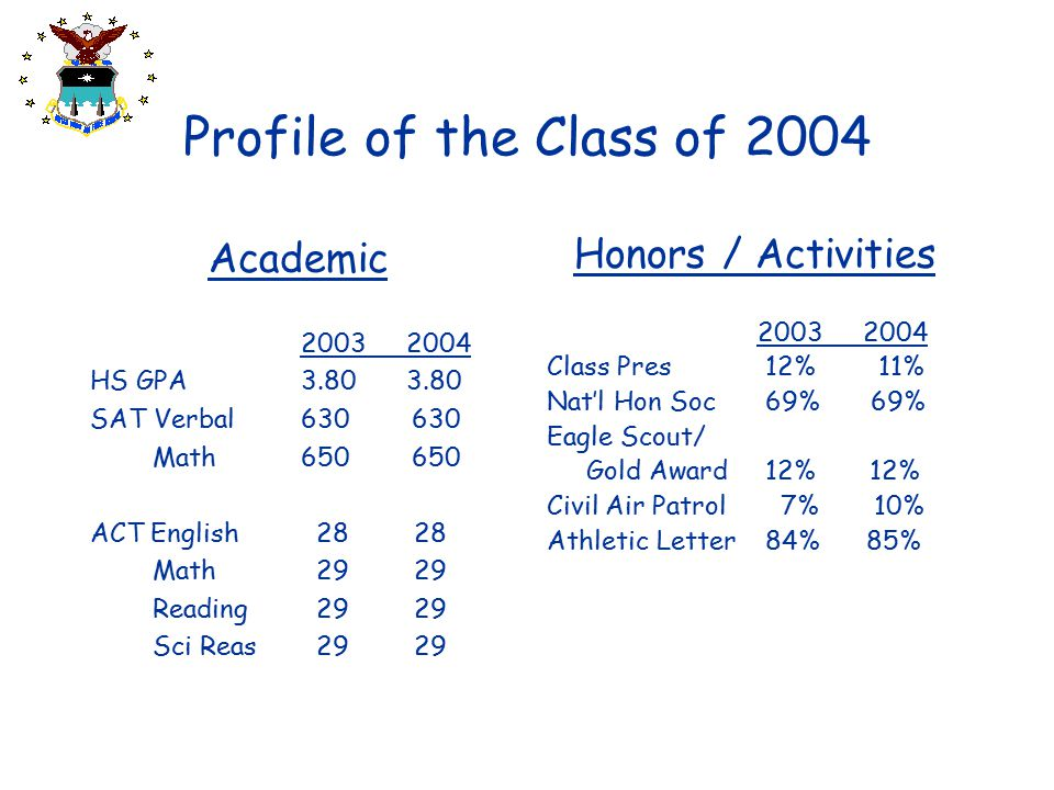 Profile of the Class of 2004 Academic Honors / Activities 2003 2004