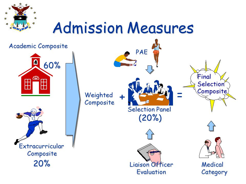 Admission Measures = + 60% (20%) 20% Academic Composite PAE Final