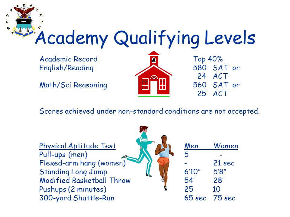 Academy Qualifying Levels