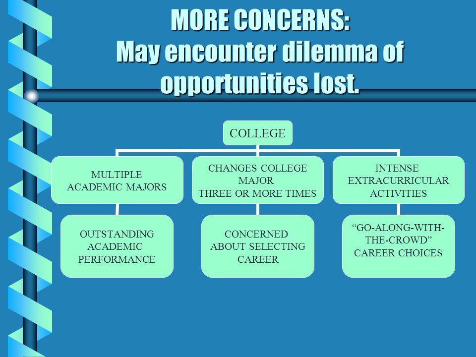 MORE CONCERNS: May encounter dilemma of opportunities lost.