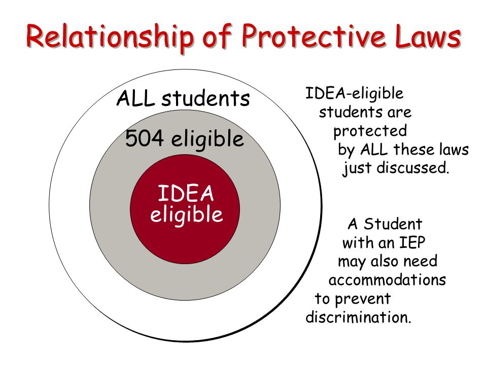 Relationship of Protective Laws