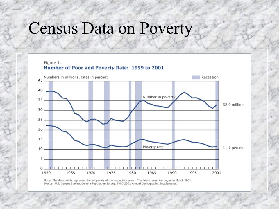 Census Data on Poverty