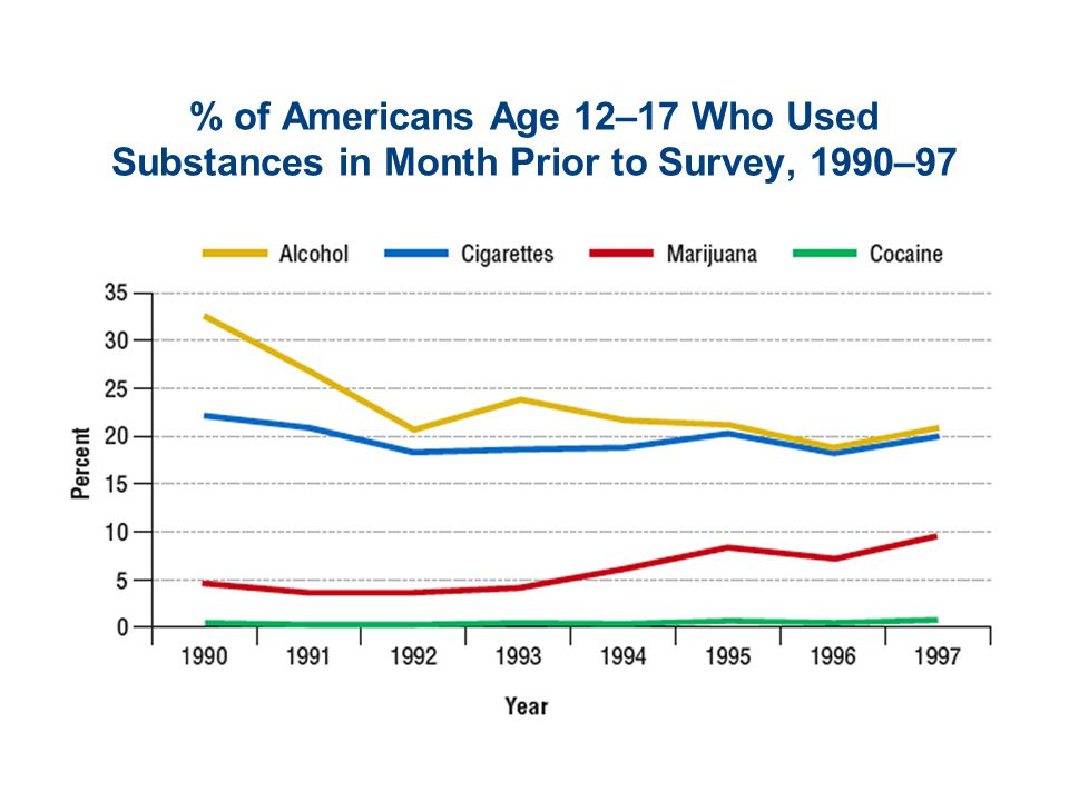 % of Americans Age 12–17 Who Used Substances in Month Prior to Survey, 1990–97