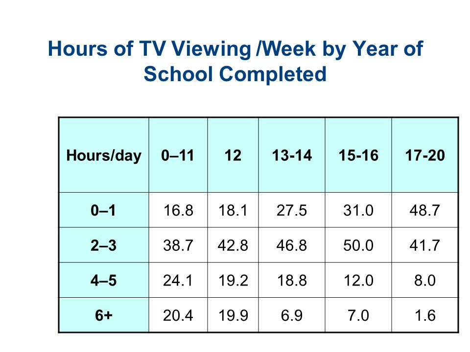 Hours of TV Viewing /Week by Year of School Completed