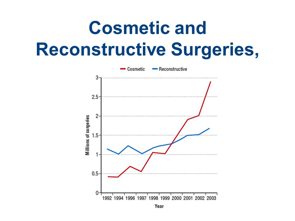 Cosmetic and Reconstructive Surgeries,