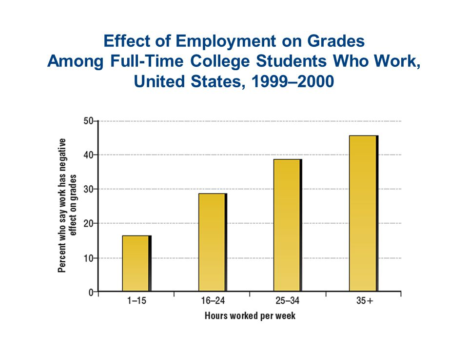 Effect of Employment on Grades Among Full-Time College Students Who Work, United States, 1999–2000