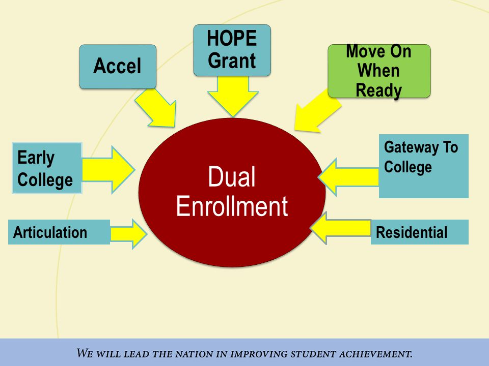 Dual Enrollment HOPE Grant Accel Move On When Ready Early College