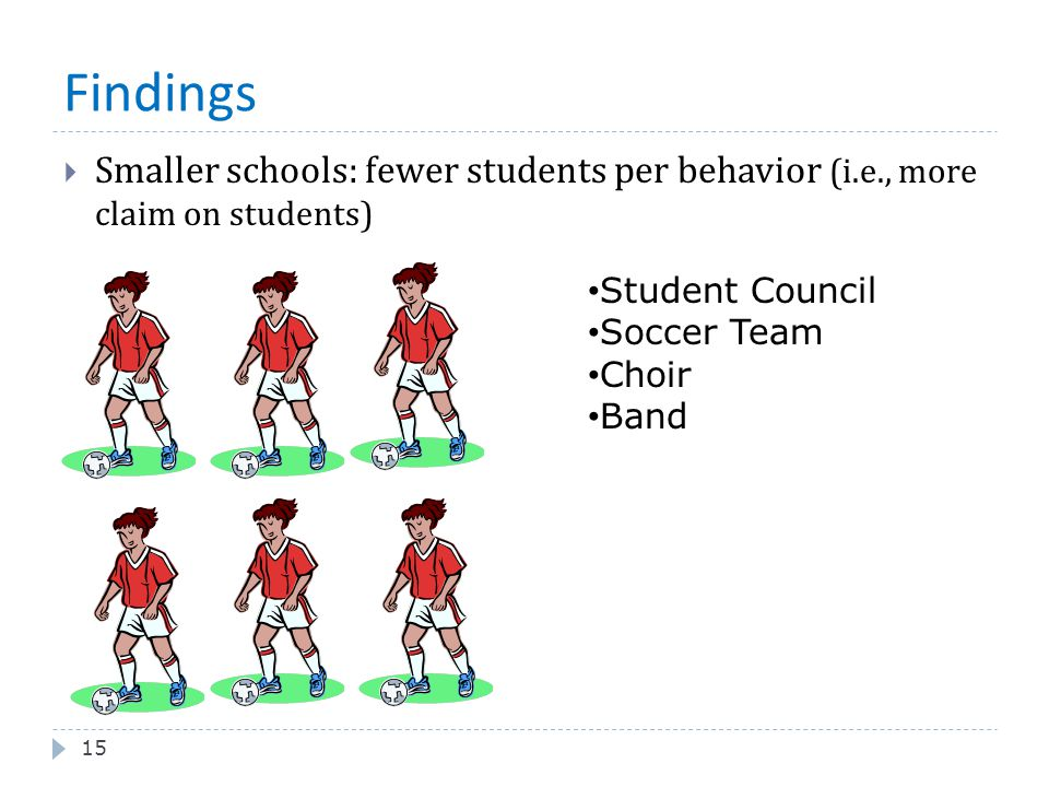 Findings Smaller schools: fewer students per behavior (i.e., more claim on students) Student Council.