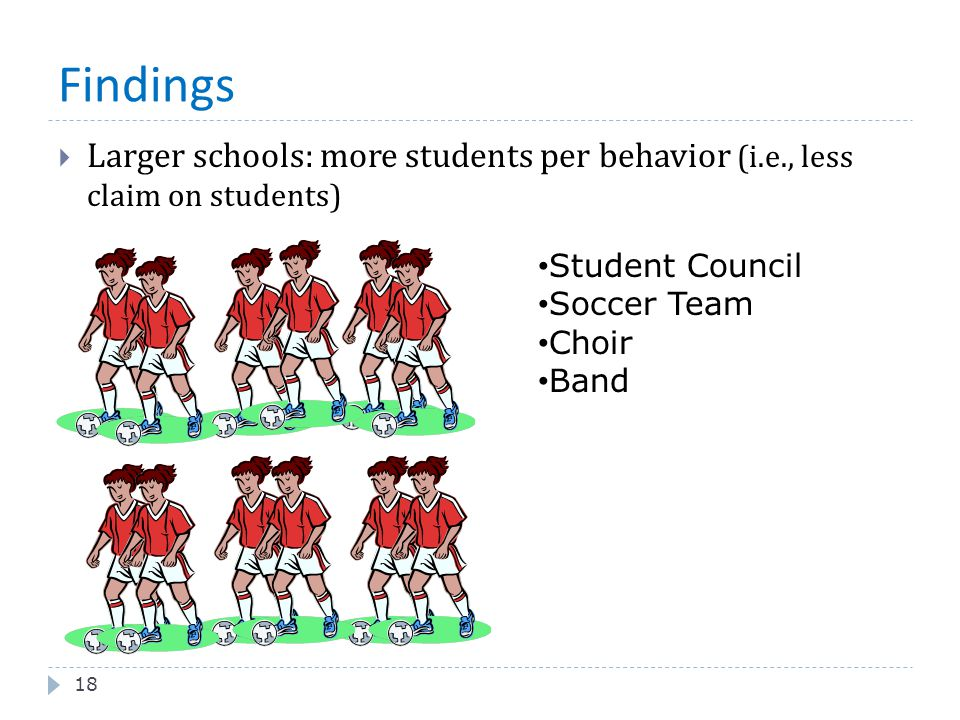 Findings Larger schools: more students per behavior (i.e., less claim on students) Student Council.
