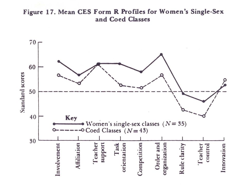 -- This study involved looking at classroom environment of coed classes and all women classes