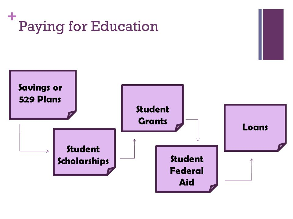 Paying for Education Savings or 529 Plans Student Grants Loans Student