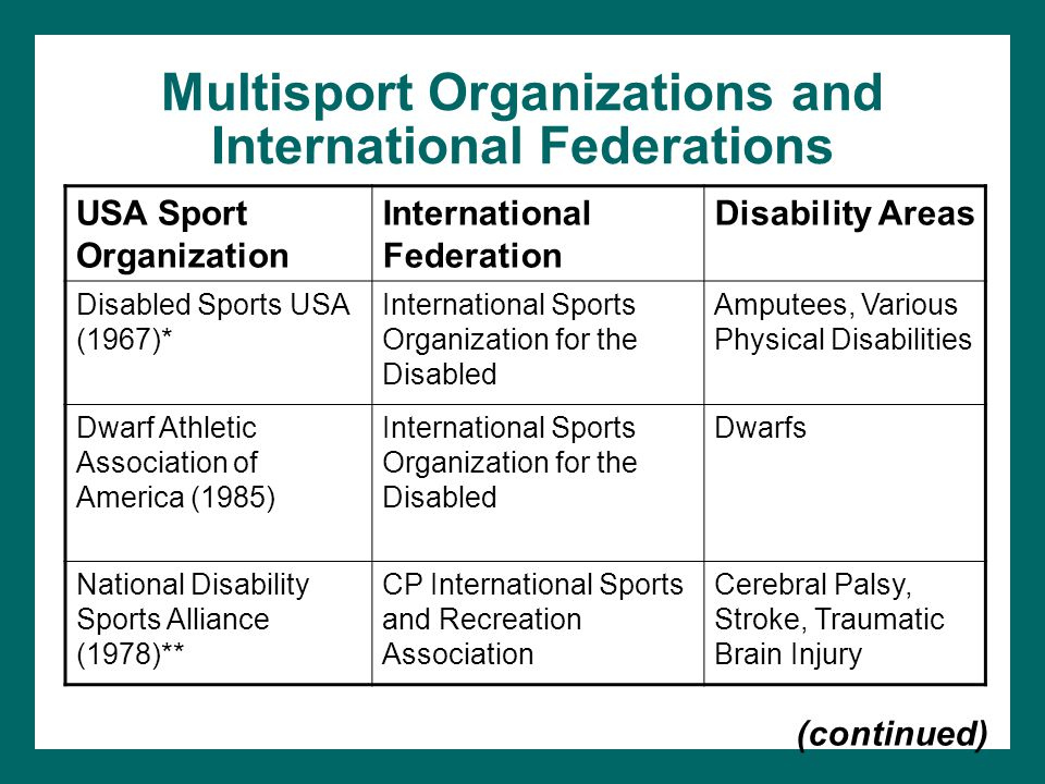 Multisport Organizations and International Federations