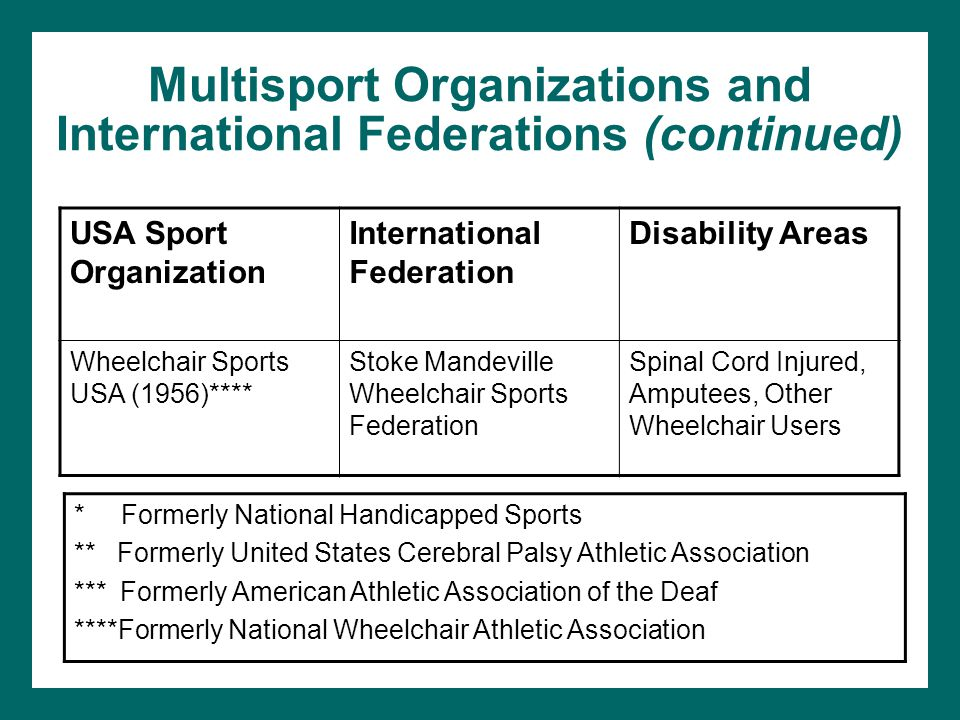 Multisport Organizations and International Federations (continued)