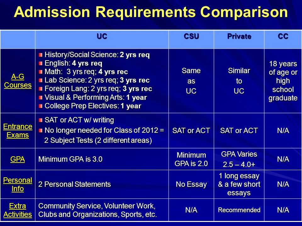 Admission Requirements Comparison