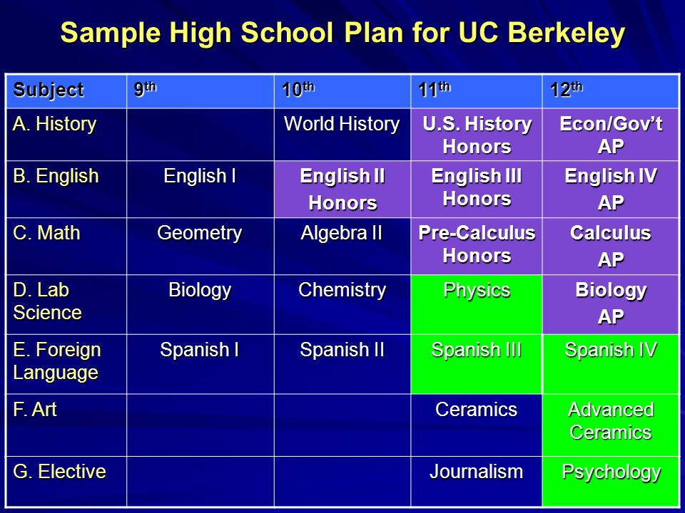 Sample High School Plan for UC Berkeley