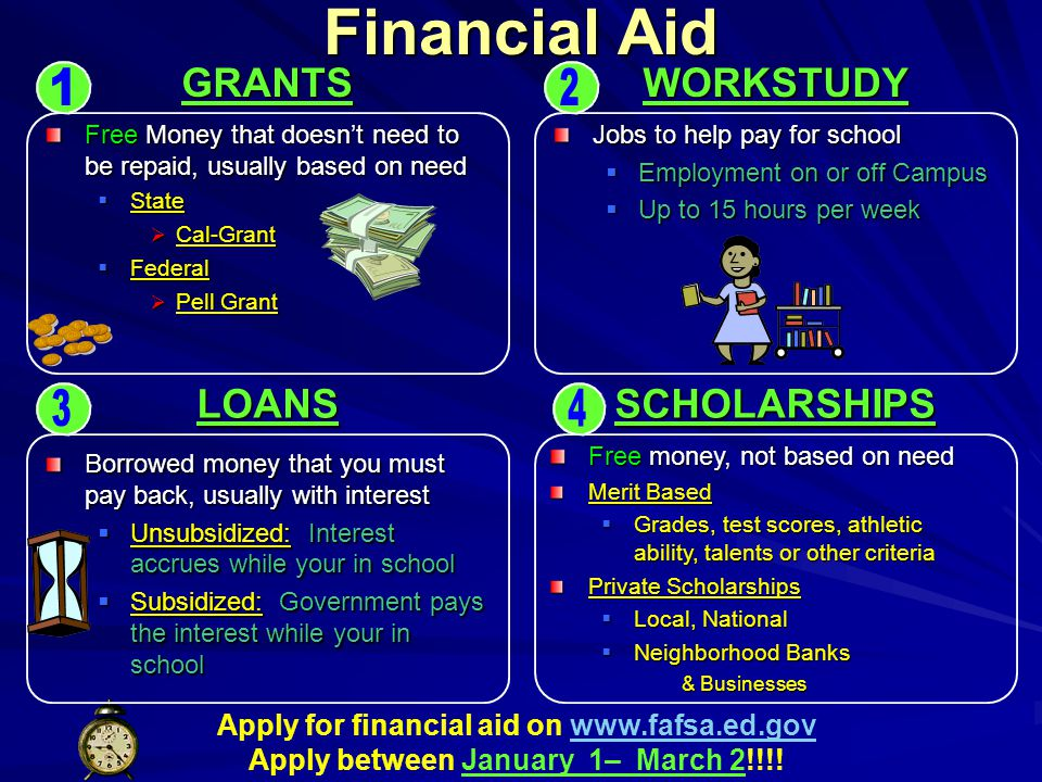Financial Aid 1 2 3 4 GRANTS WORKSTUDY LOANS SCHOLARSHIPS