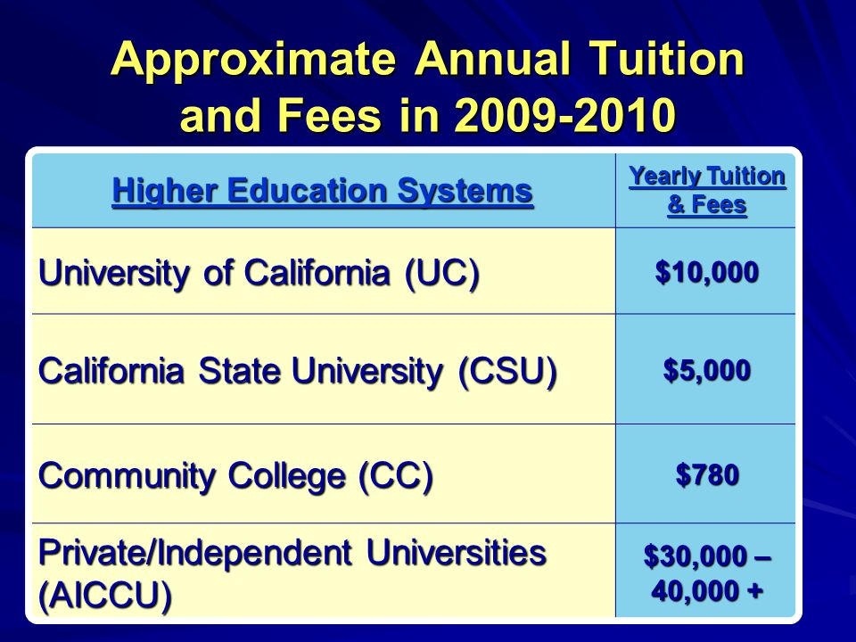 Approximate Annual Tuition and Fees in 2009-2010