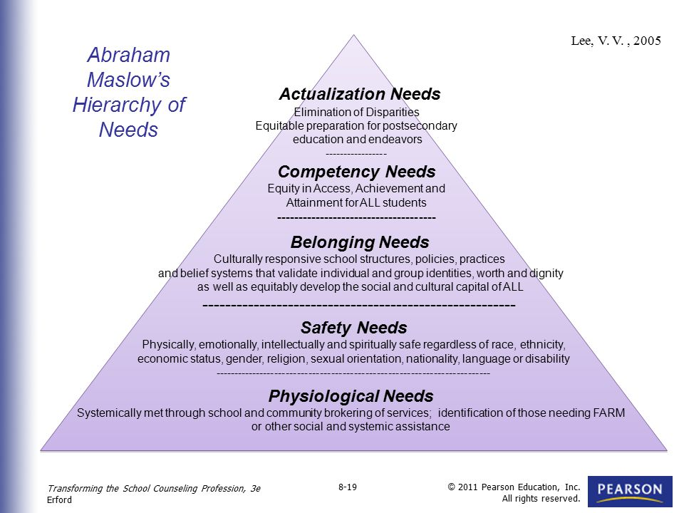 Actualization Needs Abraham Maslow's Hierarchy of Needs