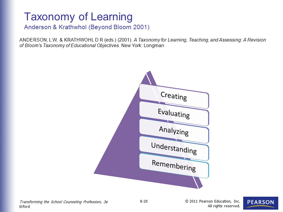 Taxonomy of Learning Anderson & Krathwhol (Beyond Bloom 2001)