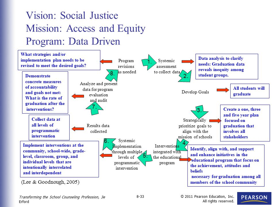 Vision: Social Justice Mission: Access and Equity Program: Data Driven