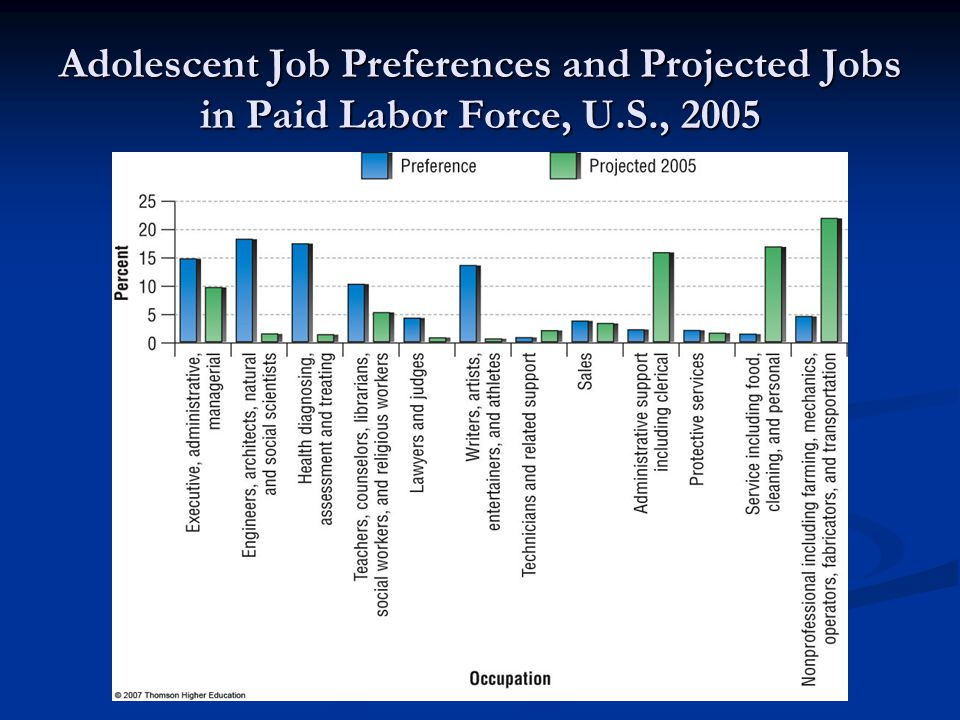 Adolescent Job Preferences and Projected Jobs in Paid Labor Force, U.S., 2005
