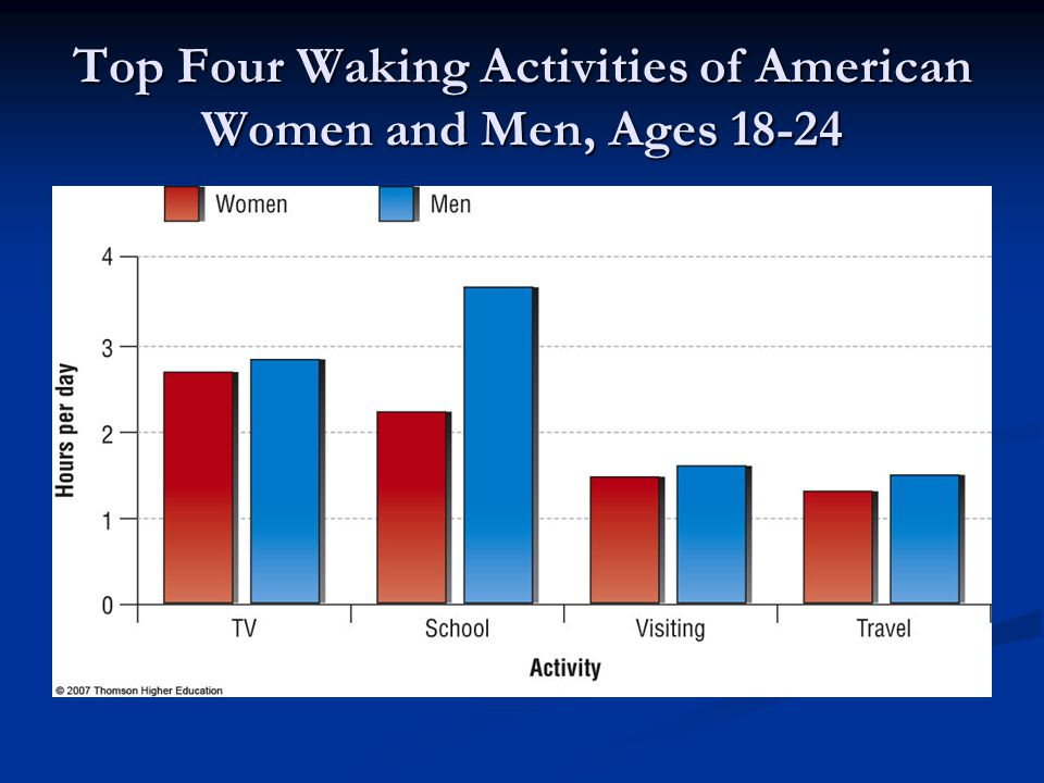 Top Four Waking Activities of American Women and Men, Ages 18-24