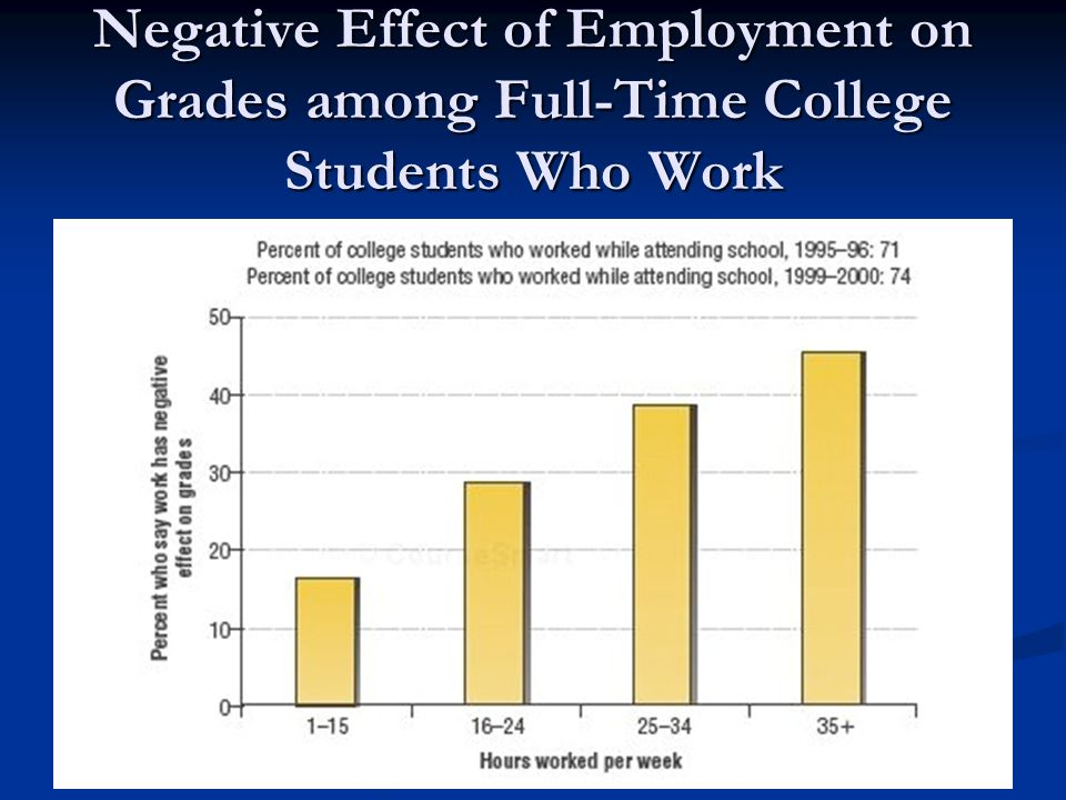 Negative Effect of Employment on Grades among Full-Time College Students Who Work