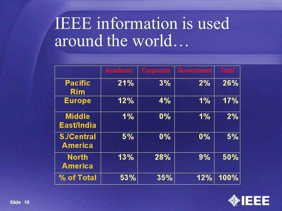 IEEE information is used around the world…