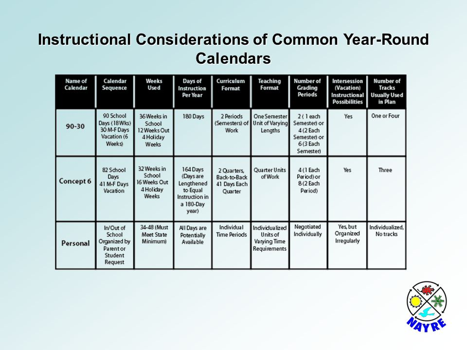 Instructional Considerations of Common Year-Round Calendars