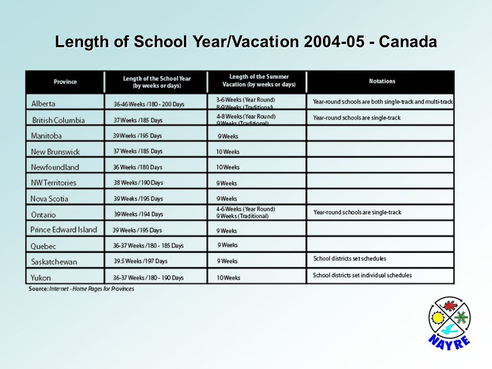 Length of School Year/Vacation 2004-05 - Canada