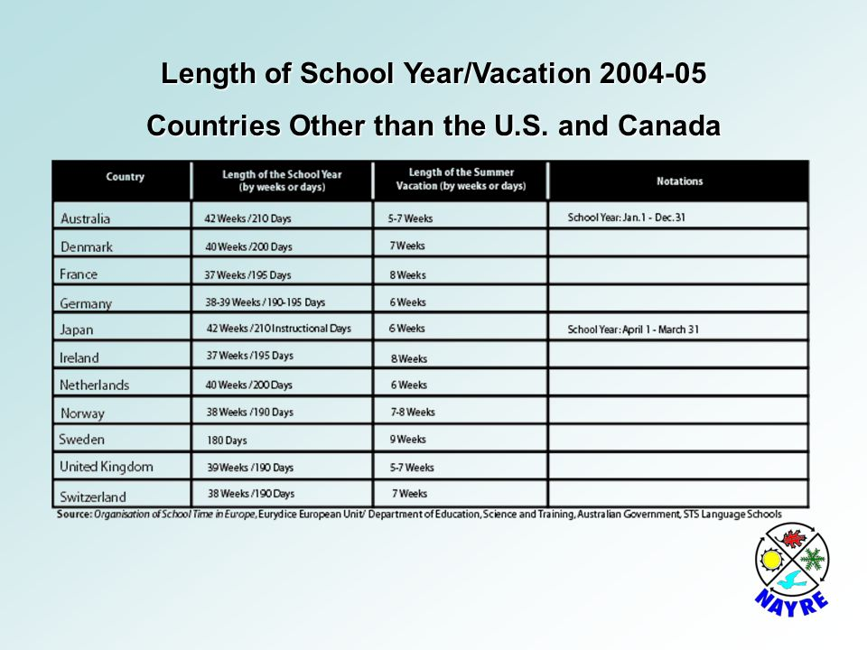 Length of School Year/Vacation 2004-05