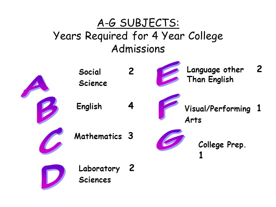 A-G SUBJECTS: Years Required for 4 Year College Admissions