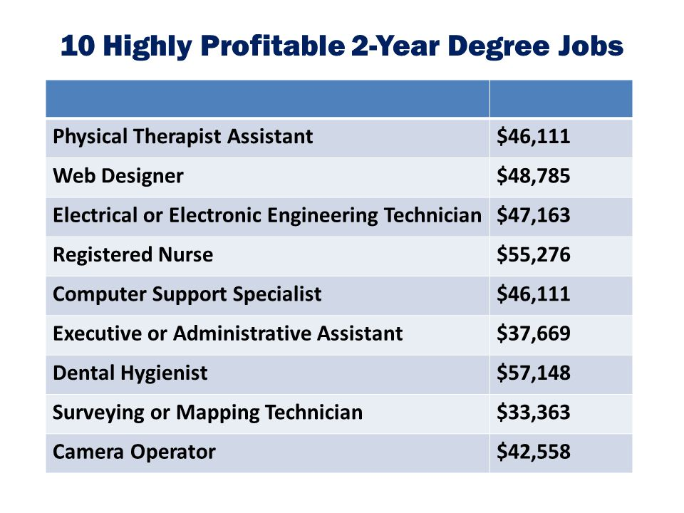 10 Highly Profitable 2-Year Degree Jobs