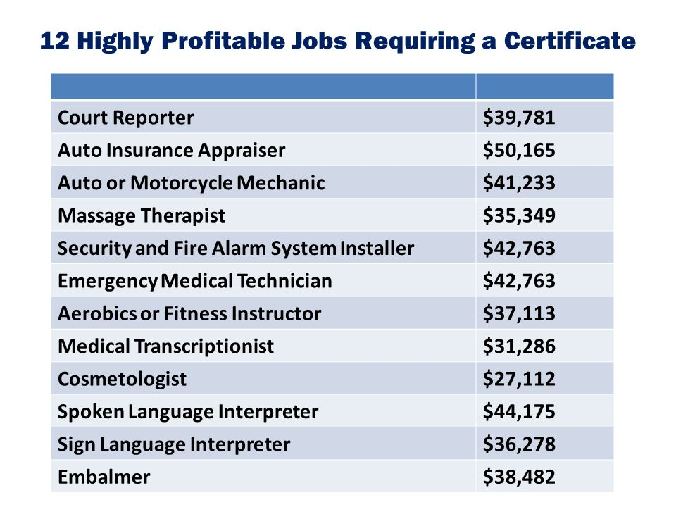 12 Highly Profitable Jobs Requiring a Certificate