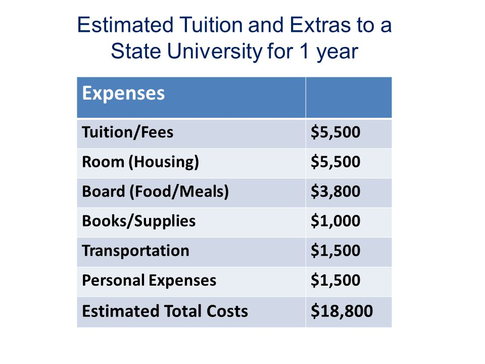 Estimated Tuition and Extras to a State University for 1 year