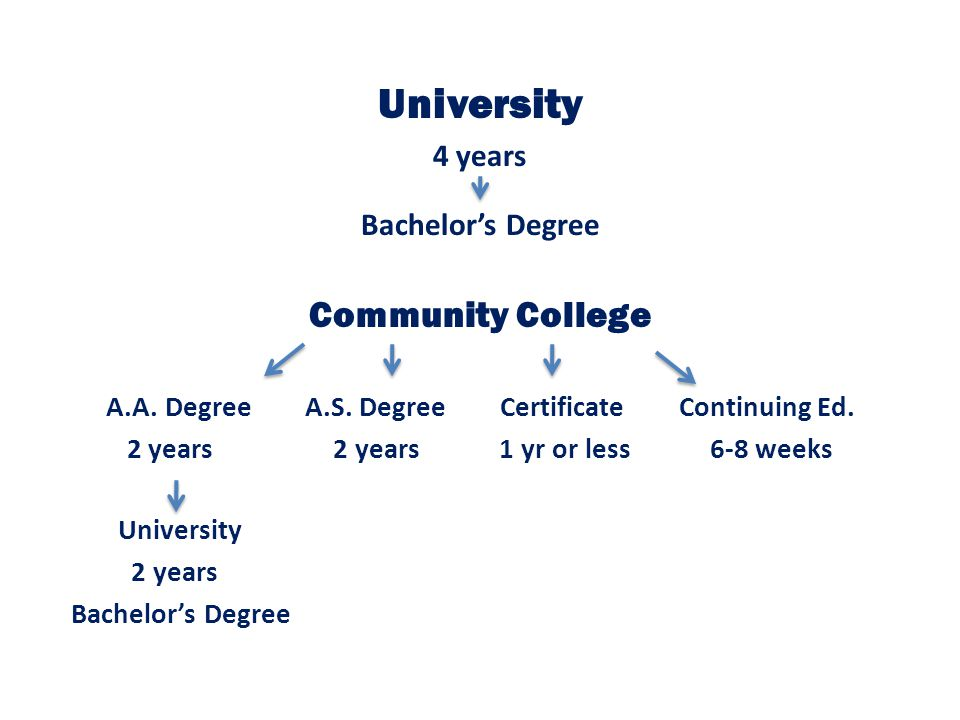 University Community College 4 years Bachelor's Degree