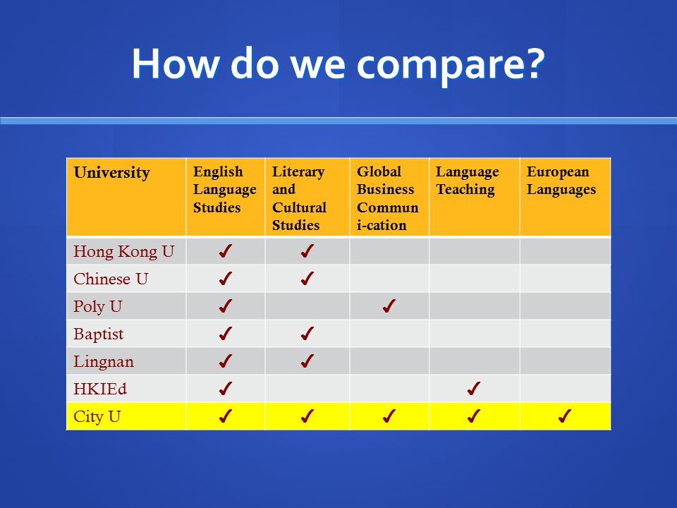 How do we compare University Hong Kong U ✔ Chinese U Poly U Baptist