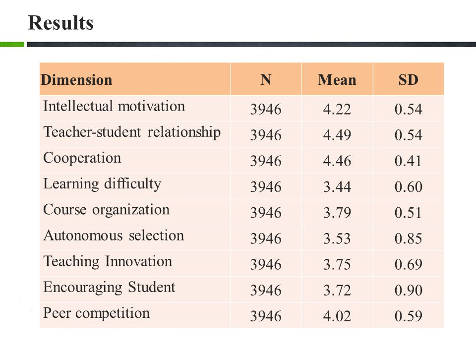 Results Dimension N Mean SD Intellectual motivation 3946 4.22 0.54