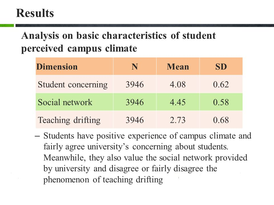 Results Analysis on basic characteristics of student perceived campus climate. Dimension. N. Mean.