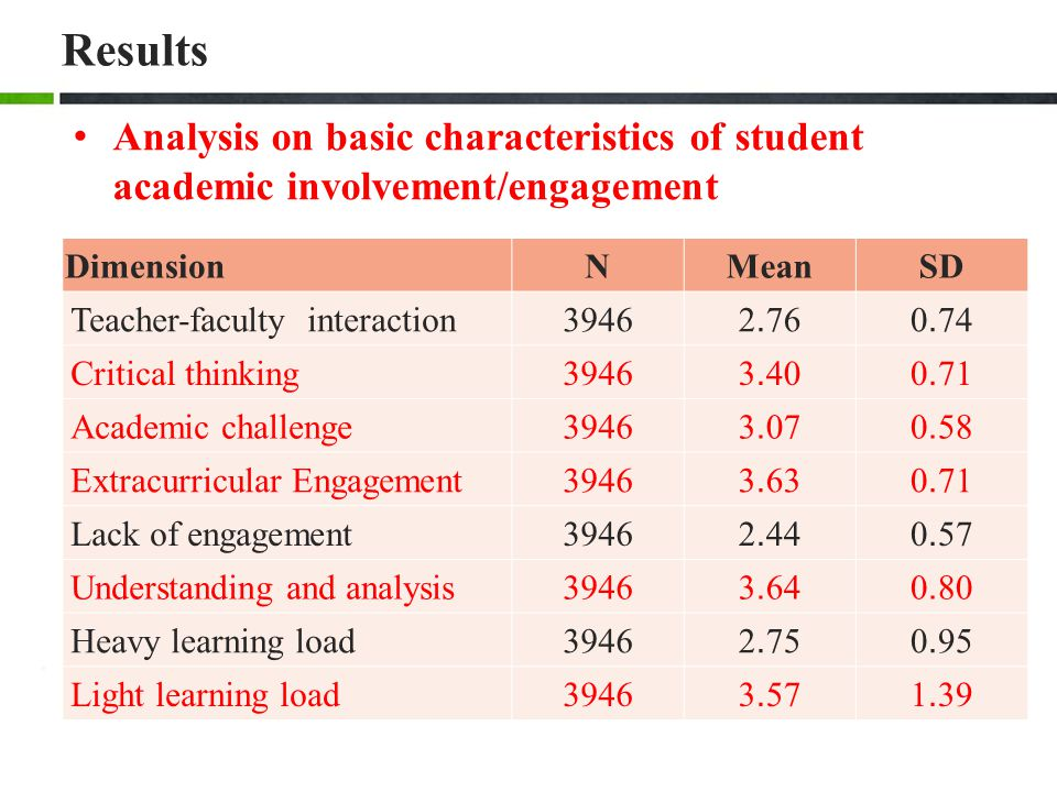 Results Analysis on basic characteristics of student academic involvement/engagement. Dimension. N.