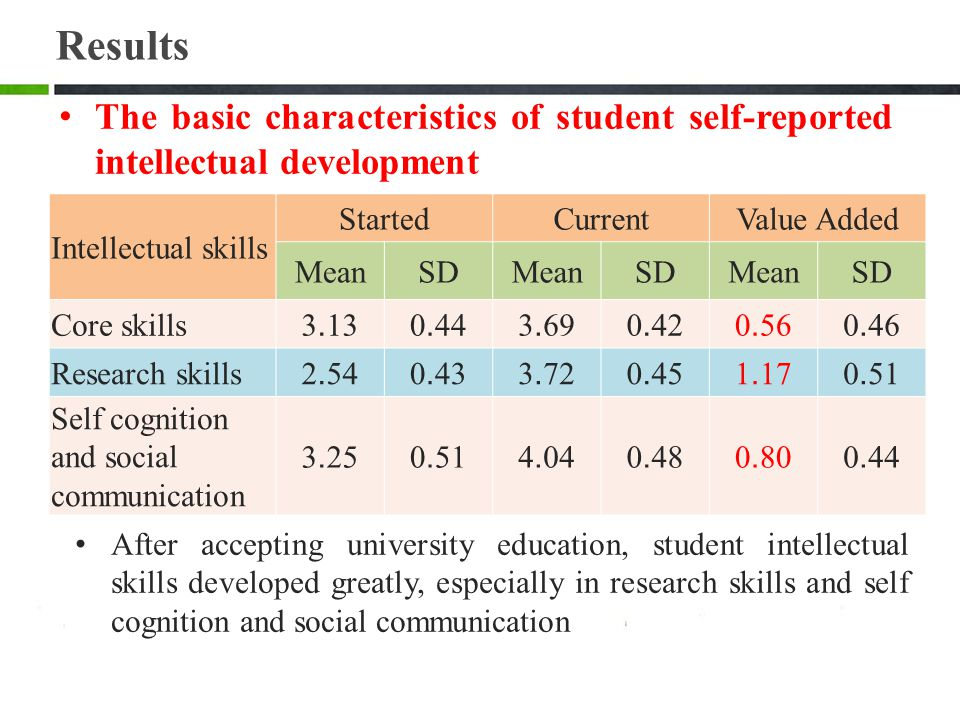 Results The basic characteristics of student self-reported intellectual development. Intellectual skills.